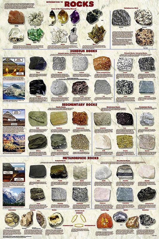 Rock Type Identification Chart Rock Identification Chart